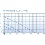 Oase AquaMax Dry 8000 Pumpenkennlinie