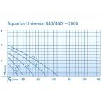 Oase Aquarius Universal 440 Pumpenkennlinie