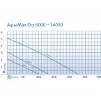 Oase Aquamax Dry 6000 Pumpenkennlinie