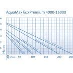 Oase Aquamax Eco Premium Pumpenkennlinie