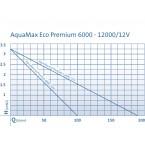 Oase AquaMax ECO Premium 12 Volt Pumpenkennlinie