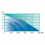Heissner Aqua Craft SMARTLINE eco HFP3500-00 Pumpenkennlinie