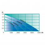 Heissner Aqua Jet - Synchron ECO 3900 l/h