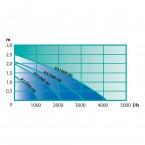 Heissner Aqua Craft - Synchron ECO 2100 l/h