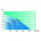 Pumpenkennlinie Heissner Multifunktionspumpen Aqua Stark eco P700E-00 - P2200E-00
