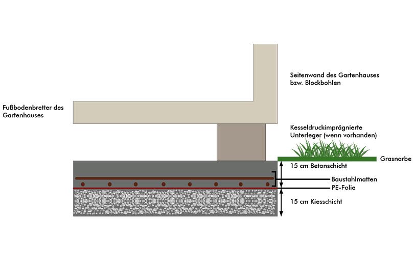 anleitung zur erstellung eines betonfundaments f r ihr gartenhaus. Black Bedroom Furniture Sets. Home Design Ideas