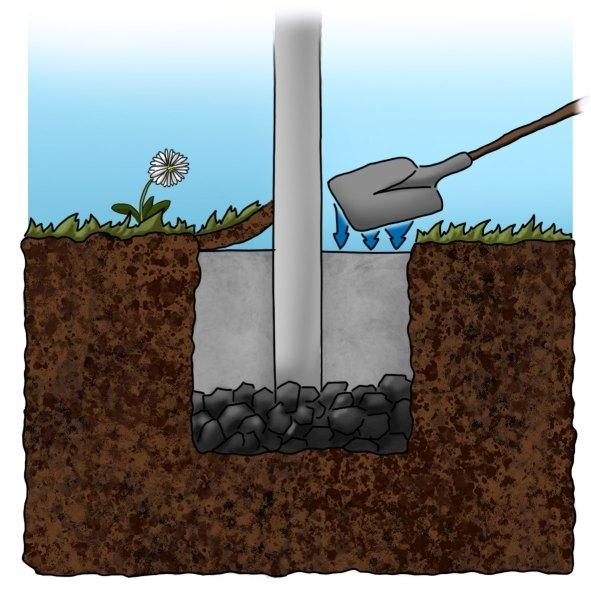 zaun betonieren zaunpfosten einbetonieren anleitung projektplaner sakret boden betonieren. Black Bedroom Furniture Sets. Home Design Ideas