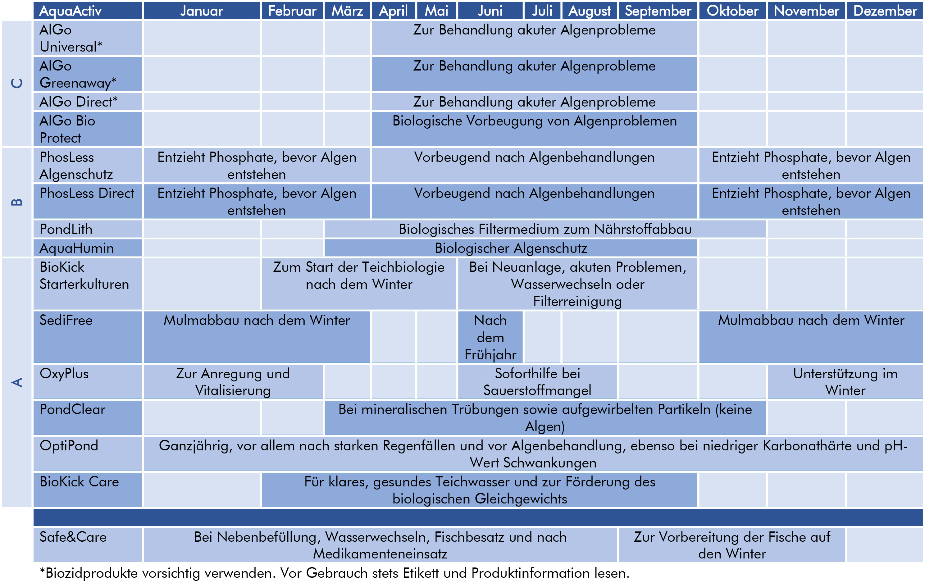 Teichpflegeplan für das ganze Jahr