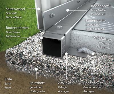Biohort Bodenrahmen