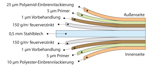 Querschnitt der Biohort Blechqualität